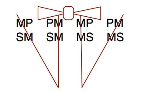 The Four Syllogistic Figures: Hey, Bowties Are Cool.