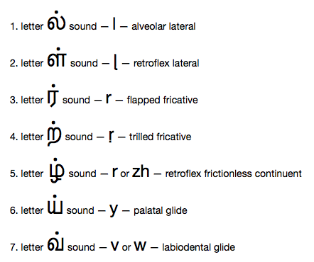 Lost in Translation   Tamil Consonant Mnemonics 2   The Call of
